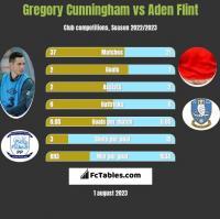 Gregory Cunningham vs Aden Flint h2h player stats