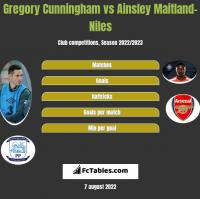 Gregory Cunningham vs Ainsley Maitland-Niles h2h player stats