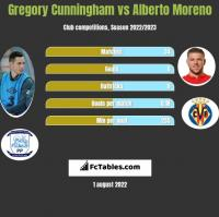 Gregory Cunningham vs Alberto Moreno h2h player stats