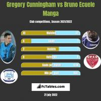 Gregory Cunningham vs Bruno Ecuele Manga h2h player stats