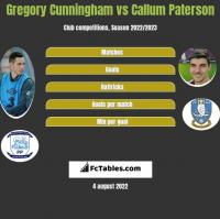 Gregory Cunningham vs Callum Paterson h2h player stats