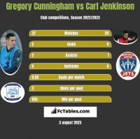 Gregory Cunningham vs Carl Jenkinson h2h player stats