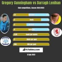 Gregory Cunningham vs Darragh Lenihan h2h player stats