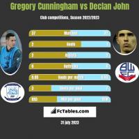 Gregory Cunningham vs Declan John h2h player stats