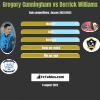 Gregory Cunningham vs Derrick Williams h2h player stats