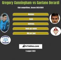 Gregory Cunningham vs Gaetano Berardi h2h player stats