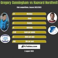 Gregory Cunningham vs Haavard Nordtveit h2h player stats