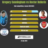 Gregory Cunningham vs Hector Bellerin h2h player stats