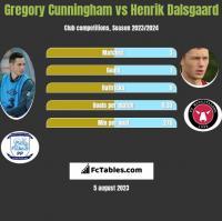 Gregory Cunningham vs Henrik Dalsgaard h2h player stats