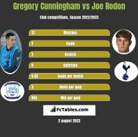 Gregory Cunningham vs Joe Rodon h2h player stats