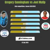 Gregory Cunningham vs Joel Matip h2h player stats