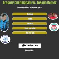 Gregory Cunningham vs Joseph Gomez h2h player stats