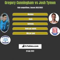 Gregory Cunningham vs Josh Tymon h2h player stats