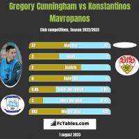 Gregory Cunningham vs Konstantinos Mavropanos h2h player stats
