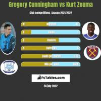 Gregory Cunningham vs Kurt Zouma h2h player stats