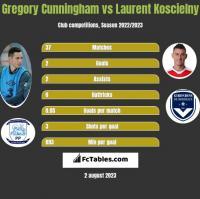 Gregory Cunningham vs Laurent Koscielny h2h player stats