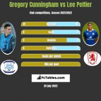 Gregory Cunningham vs Lee Peltier h2h player stats