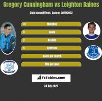 Gregory Cunningham vs Leighton Baines h2h player stats