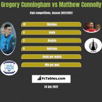 Gregory Cunningham vs Matthew Connolly h2h player stats