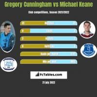 Gregory Cunningham vs Michael Keane h2h player stats