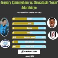 Gregory Cunningham vs Oluwatosin 'Tosin' Adarabioyo h2h player stats