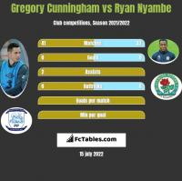 Gregory Cunningham vs Ryan Nyambe h2h player stats