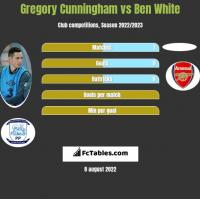Gregory Cunningham vs Ben White h2h player stats