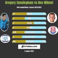 Gregory Cunningham vs Ben Wilmot h2h player stats