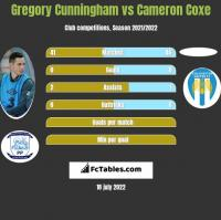 Gregory Cunningham vs Cameron Coxe h2h player stats