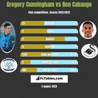 Gregory Cunningham vs Ben Cabango h2h player stats