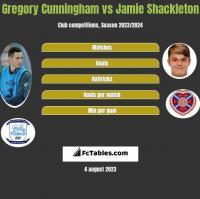 Gregory Cunningham vs Jamie Shackleton h2h player stats