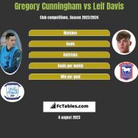 Gregory Cunningham vs Leif Davis h2h player stats