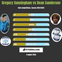 Gregory Cunningham vs Dean Sanderson h2h player stats