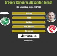 Gregory Karlen vs Alexander Gerndt h2h player stats