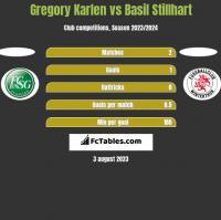Gregory Karlen vs Basil Stillhart h2h player stats