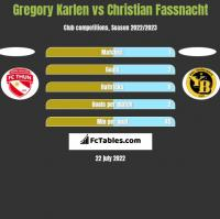 Gregory Karlen vs Christian Fassnacht h2h player stats