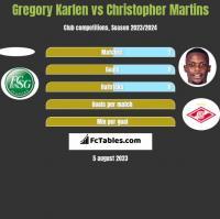 Gregory Karlen vs Christopher Martins h2h player stats