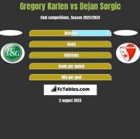 Gregory Karlen vs Dejan Sorgic h2h player stats