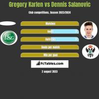 Gregory Karlen vs Dennis Salanovic h2h player stats