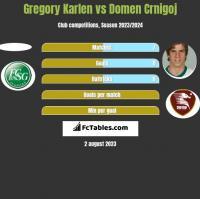 Gregory Karlen vs Domen Crnigoj h2h player stats