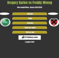 Gregory Karlen vs Freddy Mveng h2h player stats
