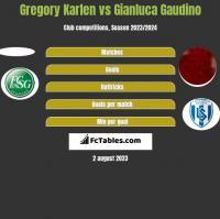 Gregory Karlen vs Gianluca Gaudino h2h player stats