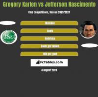 Gregory Karlen vs Jefferson Nascimento h2h player stats