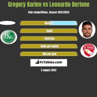 Gregory Karlen vs Leonardo Bertone h2h player stats