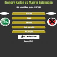 Gregory Karlen vs Marvin Spielmann h2h player stats