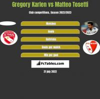 Gregory Karlen vs Matteo Tosetti h2h player stats