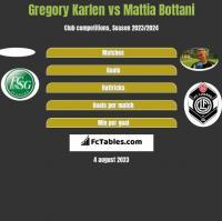 Gregory Karlen vs Mattia Bottani h2h player stats