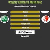Gregory Karlen vs Musa Araz h2h player stats