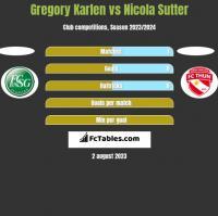 Gregory Karlen vs Nicola Sutter h2h player stats