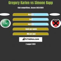 Gregory Karlen vs Simone Rapp h2h player stats